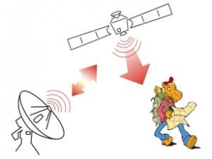 Kun je Doedel vinden met GPS ?